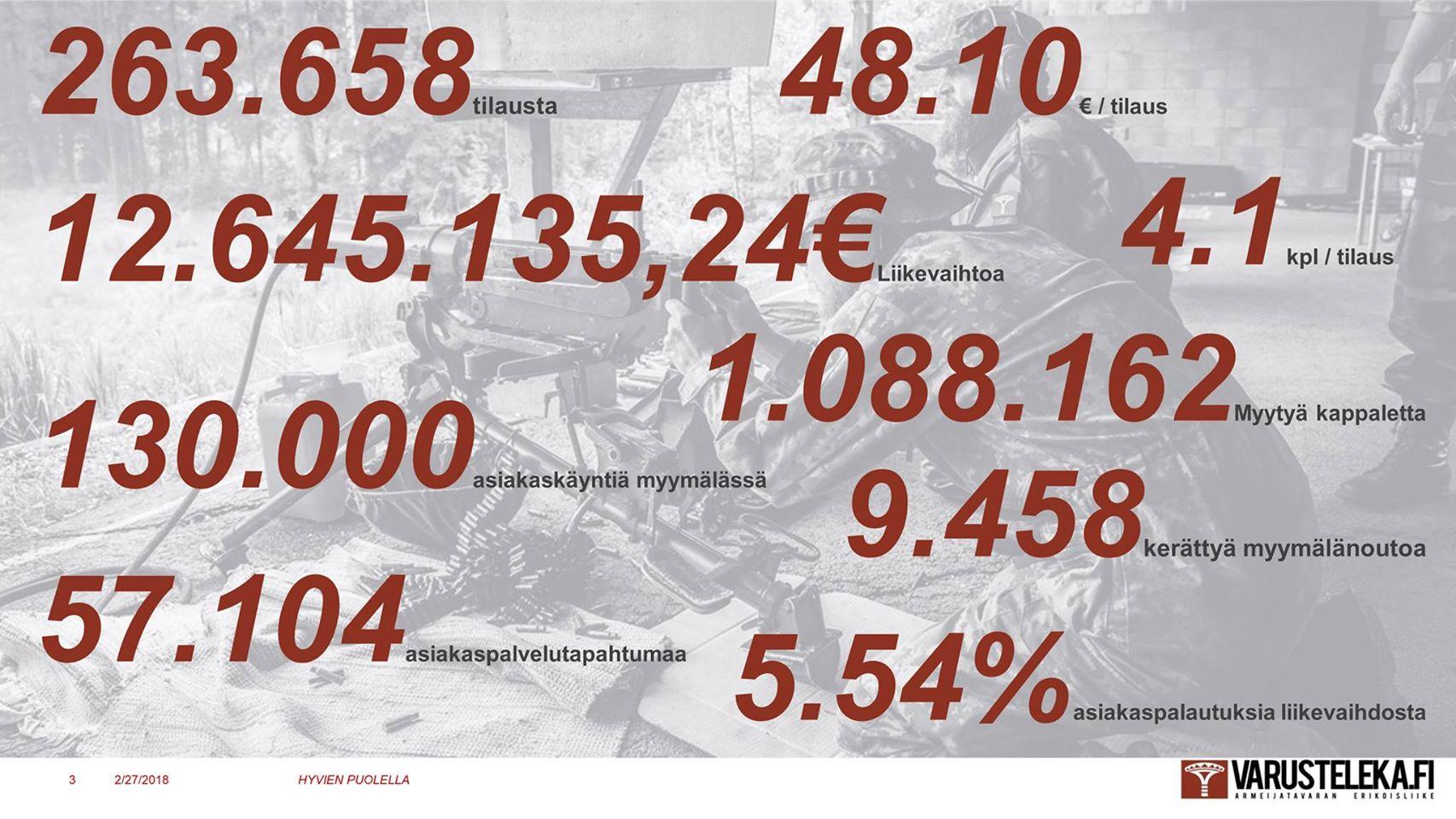 Varusteleka Profit Report 2017